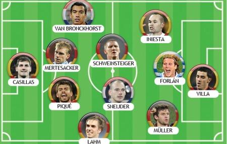 Espanhóis e alemães dominam seleção do R7